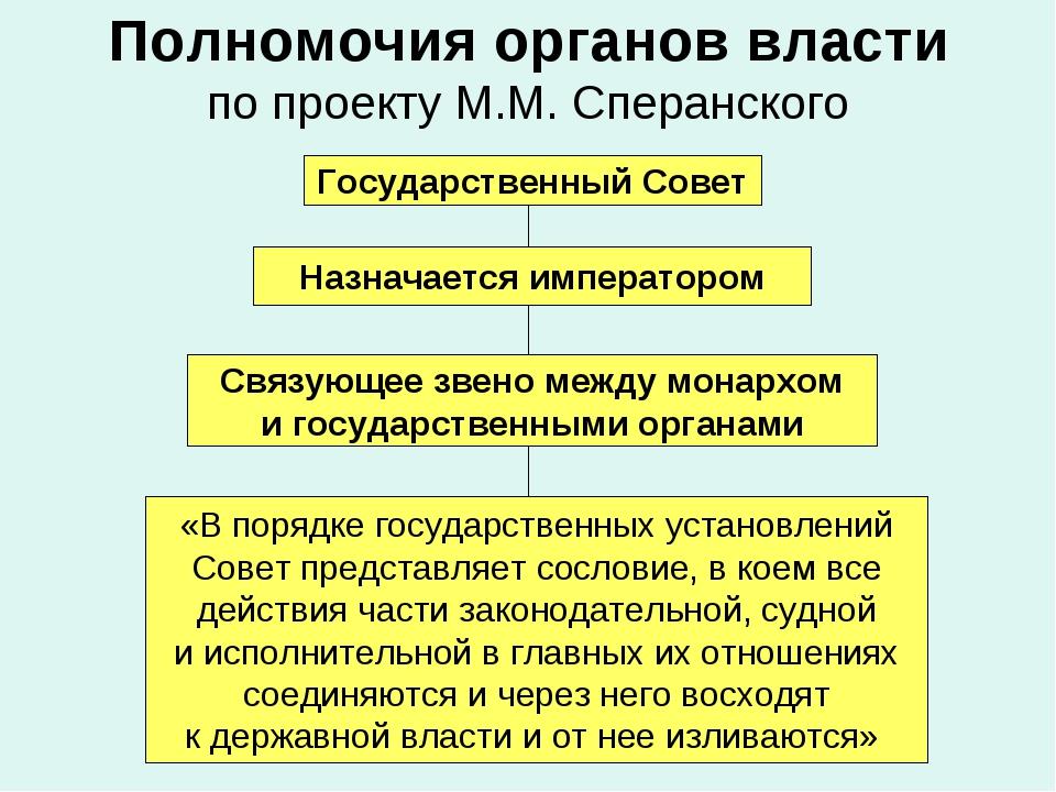 Полномочия органов власти по проекту М.М. Сперанского Государственный Совет Н...