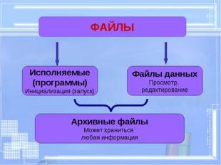 ФАЙЛЫ Исполняемые (программы) Инициализация (запуск) Архивные файлы Может хра