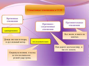 Смысловые отношения в ССП Временные отношения Причинно-следственные отношения
