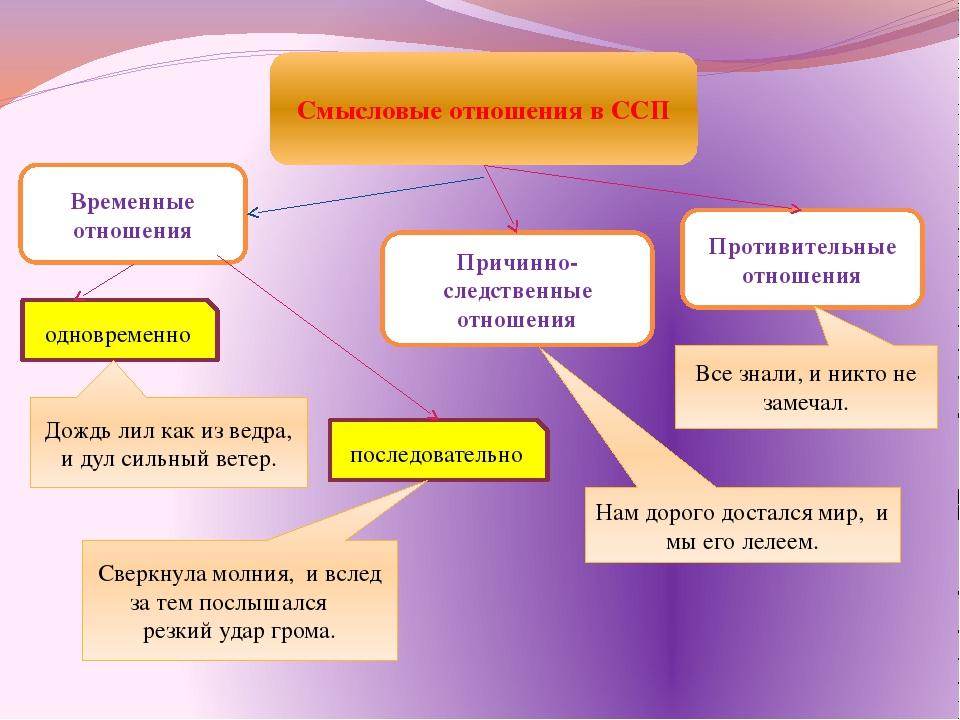 Смысловые отношения в ССП Временные отношения Причинно-следственные отношения...