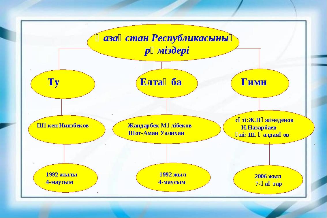 2006 жыл 7-қаңтар Ту Елтаңба Гимн Шәкен Ниязбеков Жандарбек Мәлібеков Шот-Ама...