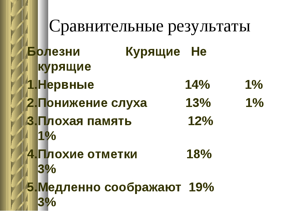 Сравнительные результаты Болезни Курящие Не курящие 1.Нервные 14% 1% 2.Пониже...