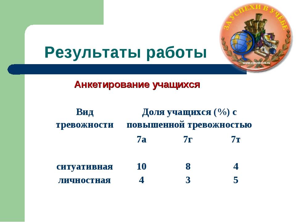 Результаты работы Анкетирование учащихся Вид тревожностиДоля учащихся (%) с...