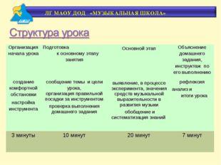 Организация начала урока Подготовка к основному этапу занятия Основной этап