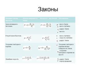 Законы Название закона, формулы Вблизи поверхности Земли На высоте над Земл