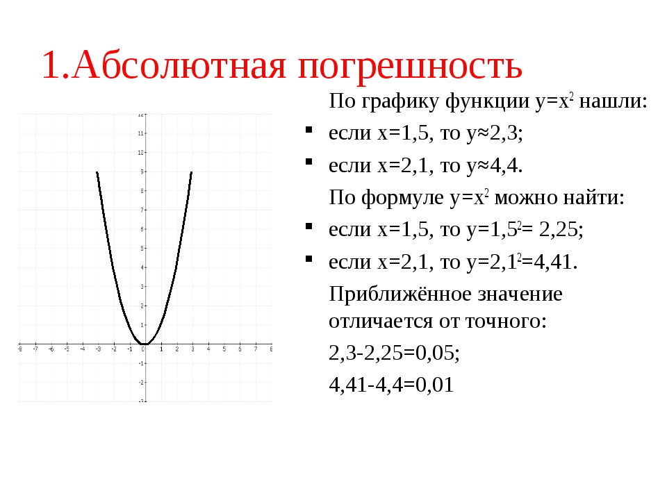 1.Абсолютная погрешность По графику функции y=x2 нашли: если х=1,5, то у≈2,3...