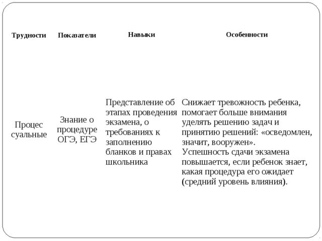 ТрудностиПоказатели Навыки Особенности Процес суальныеЗнание о процедуре...