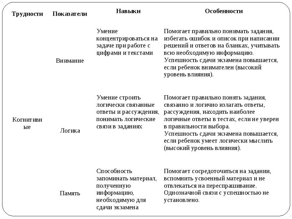 ТрудностиПоказатели Навыки Особенности КогнитивныеВниманиеУмение концент...