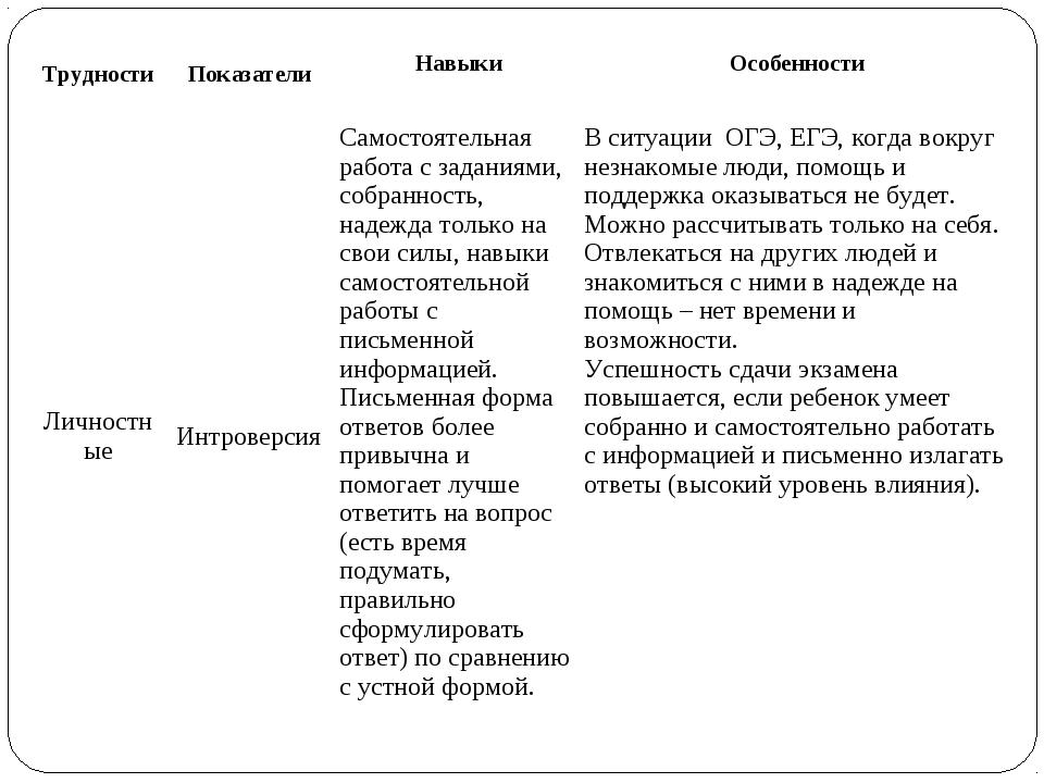 ТрудностиПоказатели Навыки Особенности ЛичностныеИнтроверсияСамостоятель...