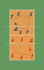 https://upload.wikimedia.org/wikipedia/commons/thumb/5/59/VolleyballRotation.svg/150px-VolleyballRotation.svg.png