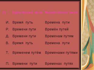 ПЕдинственное числоМножественное число И.Время путьВремена пути Р.Времен