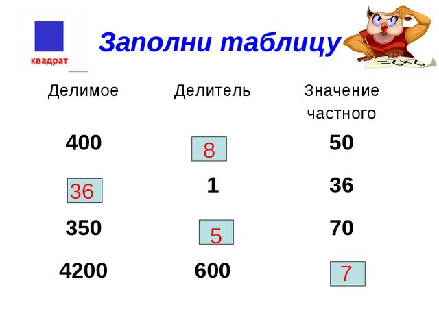 Заполни таблицу 8 36 5 7 ДелимоеДелительЗначение частного 40050 136 350...
