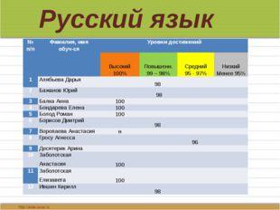 Русский язык № п/п Фамилия, имя обуч-ся Уровни достижений  Высокий 100% Повы