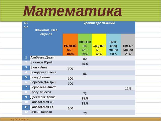 Математика № п/п Фамилия, имя обуч-ся Уровни достижений  Высокий 95 – 100% П...