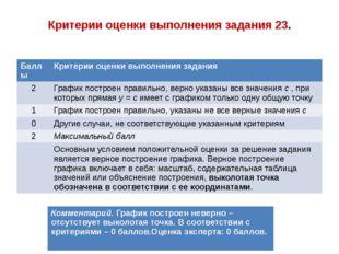 Критерии оценки выполнения задания 23. Баллы Критерии оценки выполнения задан