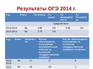 Результаты ОГЭ 2014 г. Год Класс По классу По школе По муниципалитету По Респ