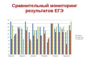 Сравнительный мониторинг результатов ЕГЭ