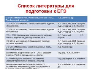 Список литературы для подготовки к ЕГЭ ЕГЭ 2016.Математика. Экзаменационные т