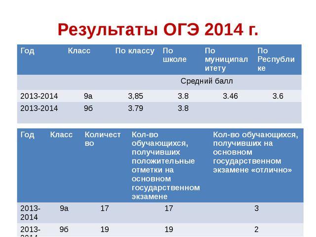 Результаты ОГЭ 2014 г. Год Класс По классу По школе По муниципалитету По Респ...