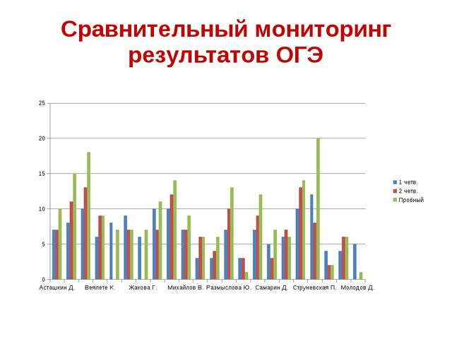 Сравнительный мониторинг результатов ОГЭ