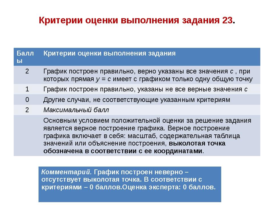 Критерии оценки выполнения задания 23. Баллы Критерии оценки выполнения задан...