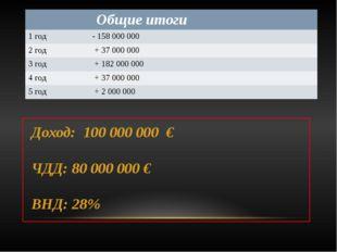 Доход: 100 000 000 € ЧДД: 80 000 000 € ВНД: 28% Общие итоги 1год - 158 000 0
