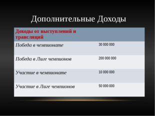 Дополнительные Доходы Доходы от выступлений и трансляций Победа в чемпионате