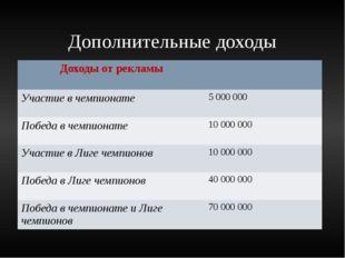 Дополнительные доходы Доходы отрекламы Участие в чемпионате 5 000 000 Победа