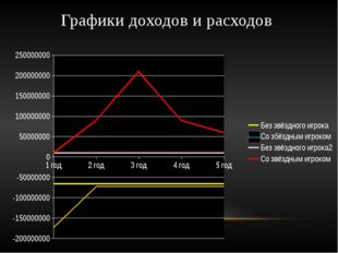 Графики доходов и расходов