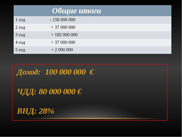 Доход: 100 000 000 € ЧДД: 80 000 000 € ВНД: 28% Общие итоги 1год - 158 000 0...