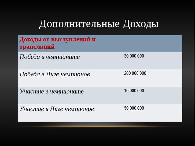 Дополнительные Доходы Доходы от выступлений и трансляций Победа в чемпионате...