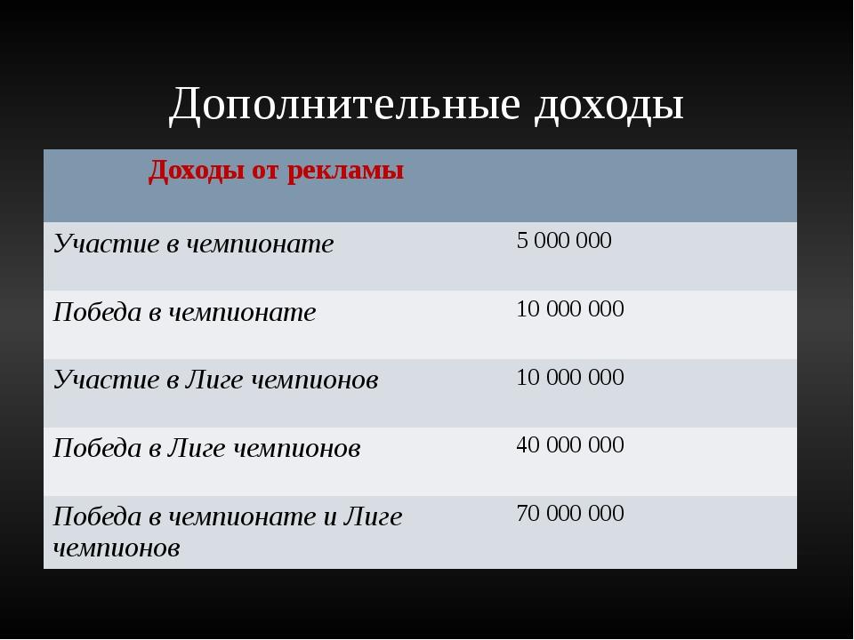 Дополнительные доходы Доходы отрекламы Участие в чемпионате 5 000 000 Победа...