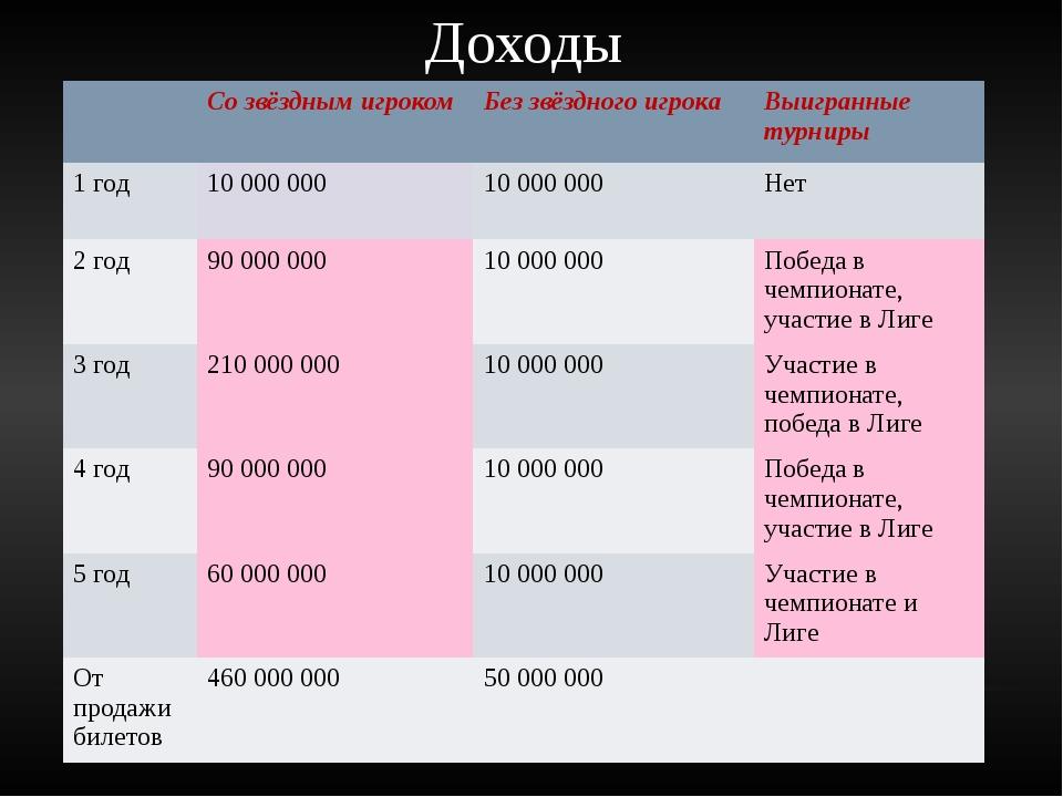Доходы Со звёздным игроком Без звёздного игрока Выигранные турниры 1 год 10 0...