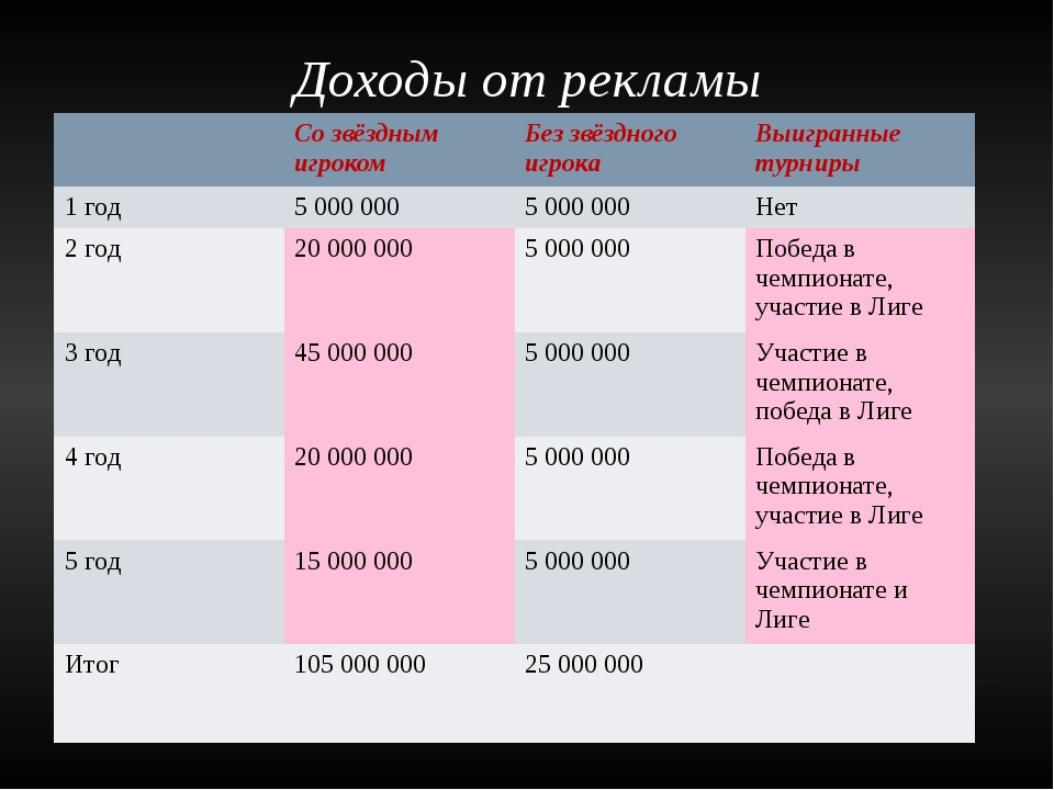 Доходы от рекламы Со звёздным игроком Без звёздного игрока Выигранные турниры...
