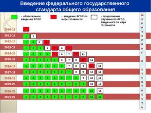 2010-11 2011-12 - обязательное введение ФГОС - введение ФГОС по мере готовнос