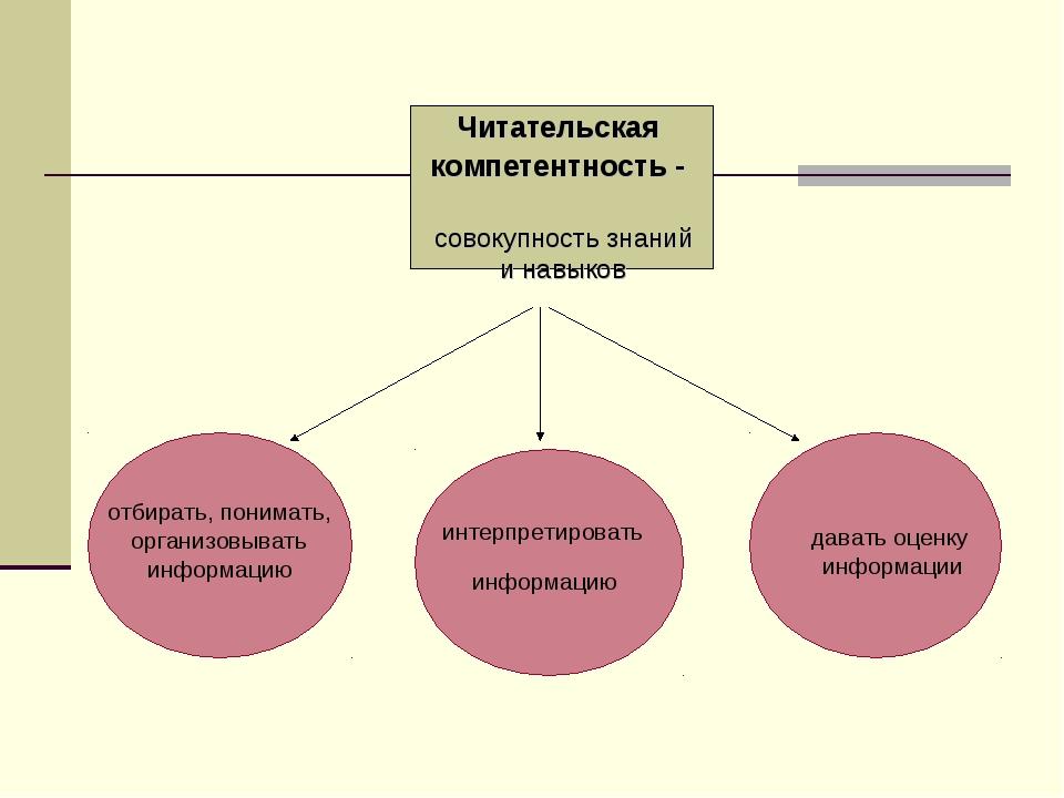 Читательская компетентность - совокупность знаний и навыков отбирать, понимат...