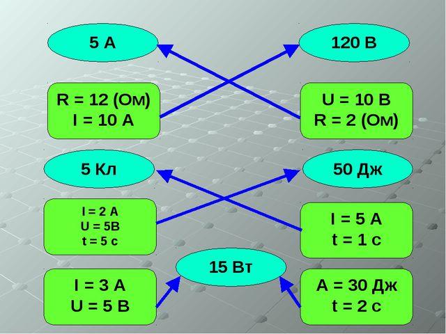 5 A R = 12 (Ом) I = 10 A 120 В 15 Вт 50 Дж 5 Кл U = 10 B R = 2 (Ом) I = 2 A U...