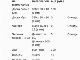 6. Экономический расчет Наименование материаловРасход материаловСтоимость (