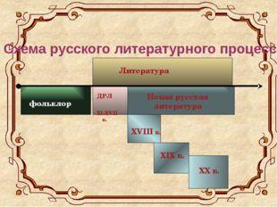 Схема русского литературного процесса Литература фольклор Новая русская лите