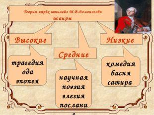 Теория «трёх штилей» М.В.Ломоносова Жанры Лексика Высокие Средние Низкие Высо