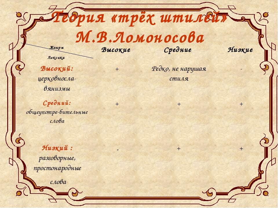 Писатели XVIII века Д.И.Фонвизин (1744-1792) Г.Р.Державин (1743-1816)