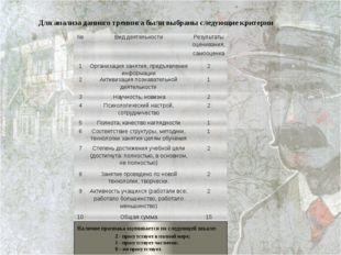 Для анализа данного тренинга были выбраны следующие критерии Наличие признак