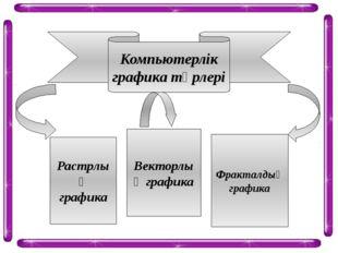 Компьютерлік графика түрлері Растрлық графика Векторлық графика Фракталдық гр