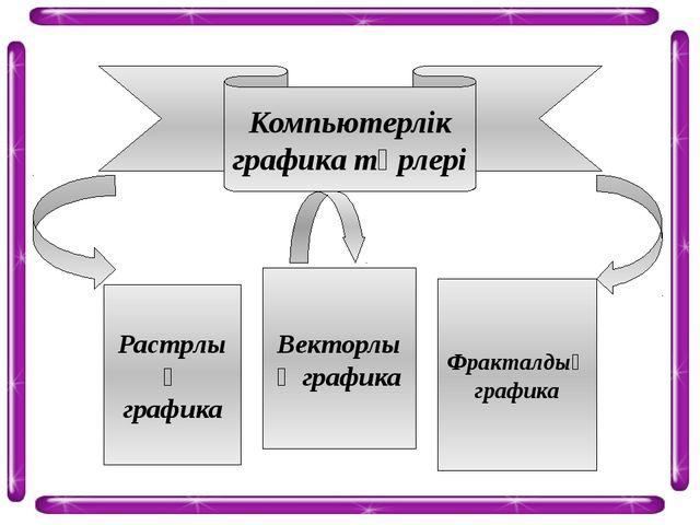 Компьютерлік графика түрлері Растрлық графика Векторлық графика Фракталдық гр...