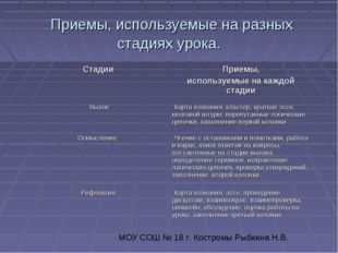 Приемы, используемые на разных стадиях урока. МОУ СОШ № 18 г. Костромы Рыбки