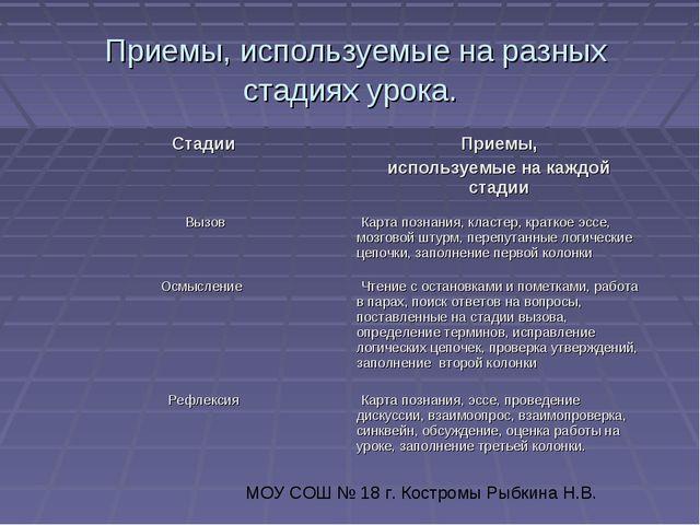 Приемы, используемые на разных стадиях урока. МОУ СОШ № 18 г. Костромы Рыбки...