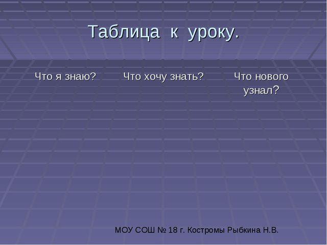 Таблица к уроку. МОУ СОШ № 18 г. Костромы Рыбкина Н.В.