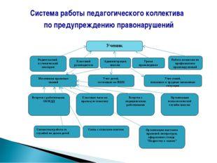 Система работы педагогического коллектива по предупреждению правонарушений Ра