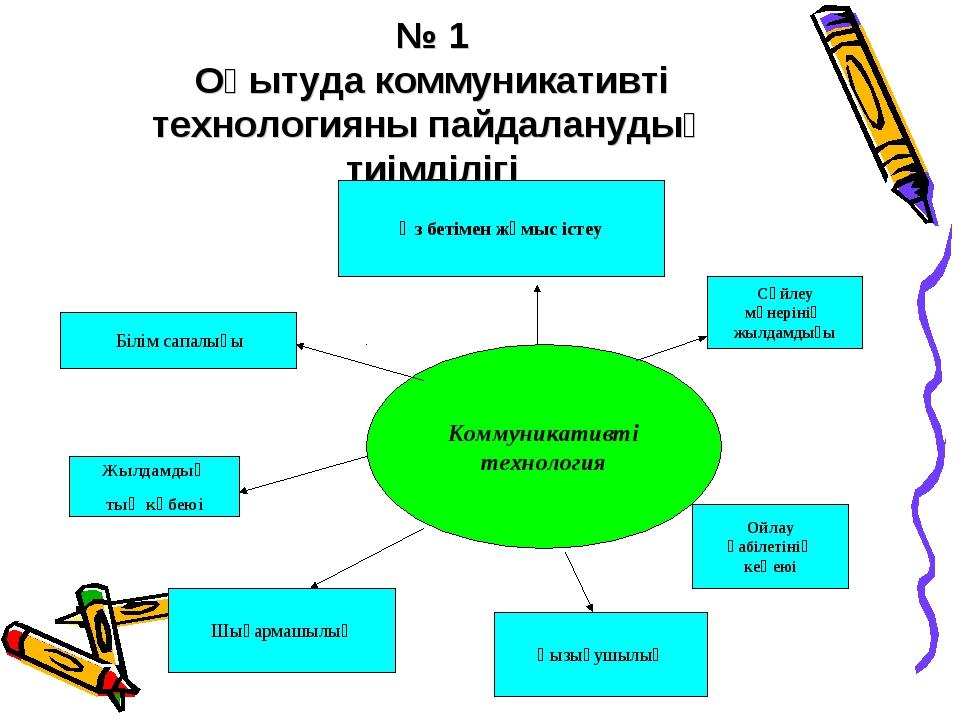 № 1 Оқытуда коммуникативті технологияны пайдаланудың тиімділігі