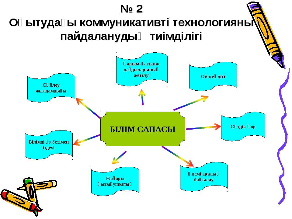 № 2 Оқытудағы коммуникативті технологияны пайдаланудың тиімділігі